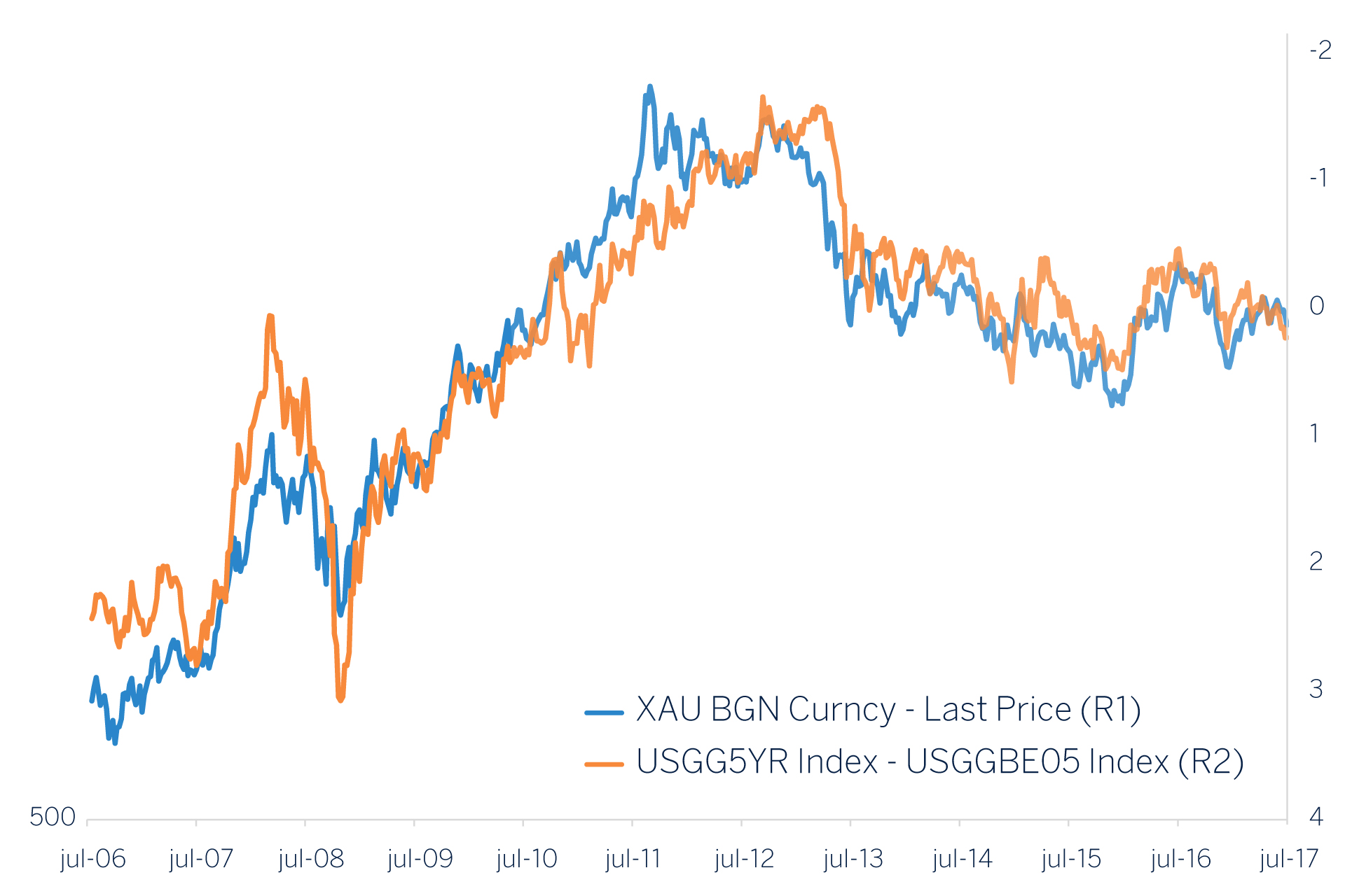 Real Interest Rates In Orange Turn Are Moving Almost On A Par With Nominal Blue However Their Performance Begins To Differ And Even
