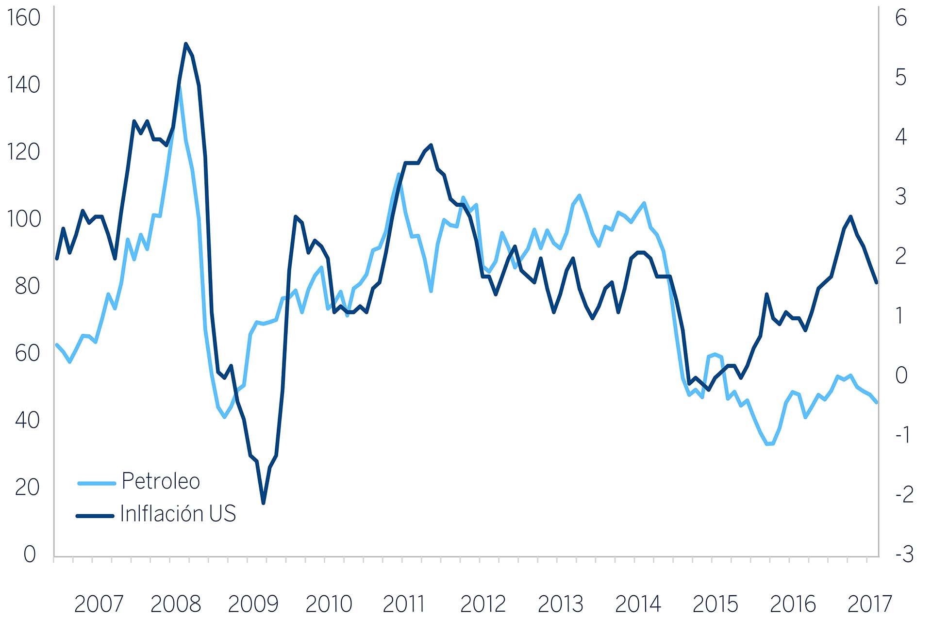 GRafico_Bancos-centrales_inflacion_petroleo