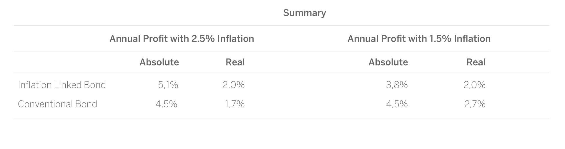 BONDS - INFLATION