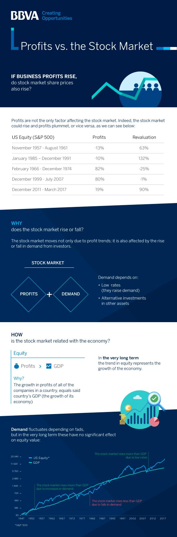 stock market - factors