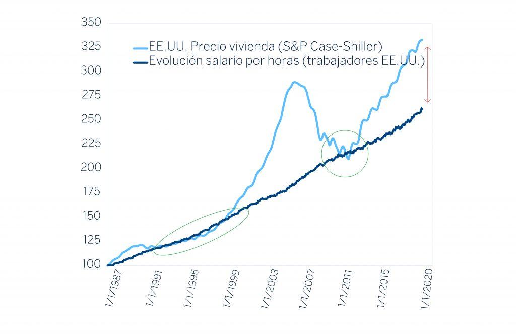 inversores politicas monetarias