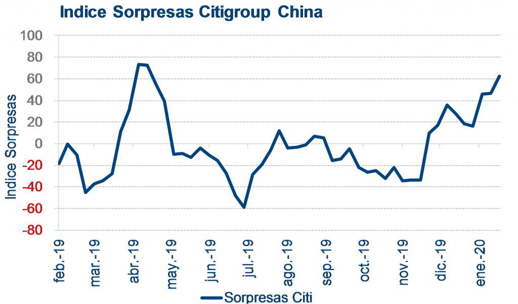 sospresas citygroup china
