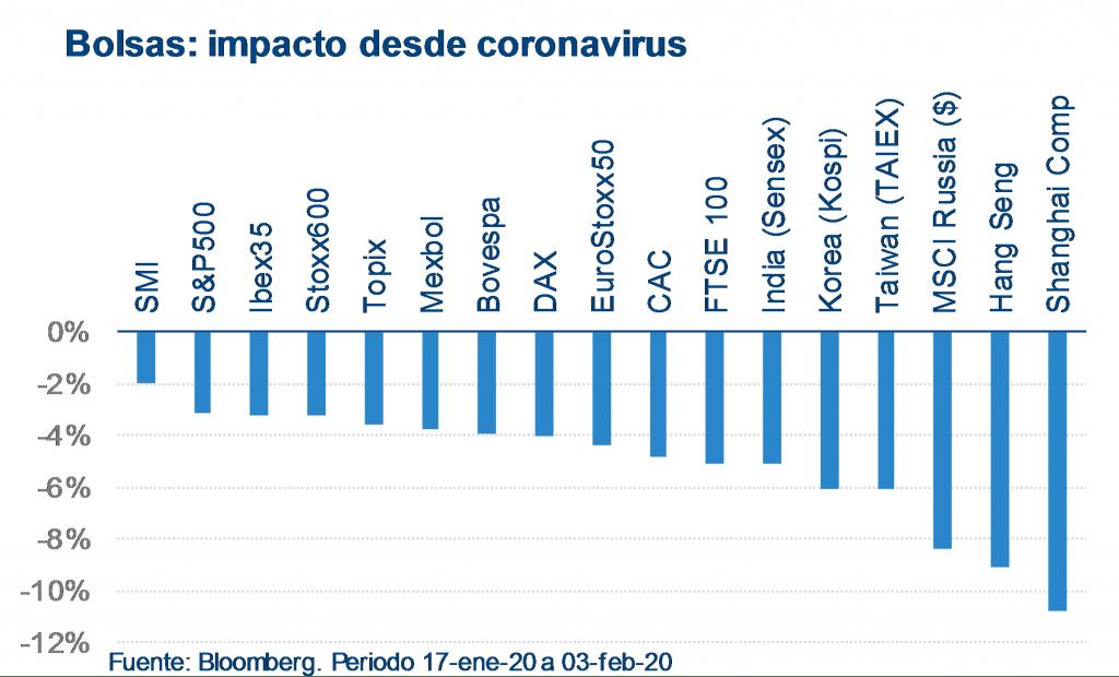 Bolsas: impacto coronavirus