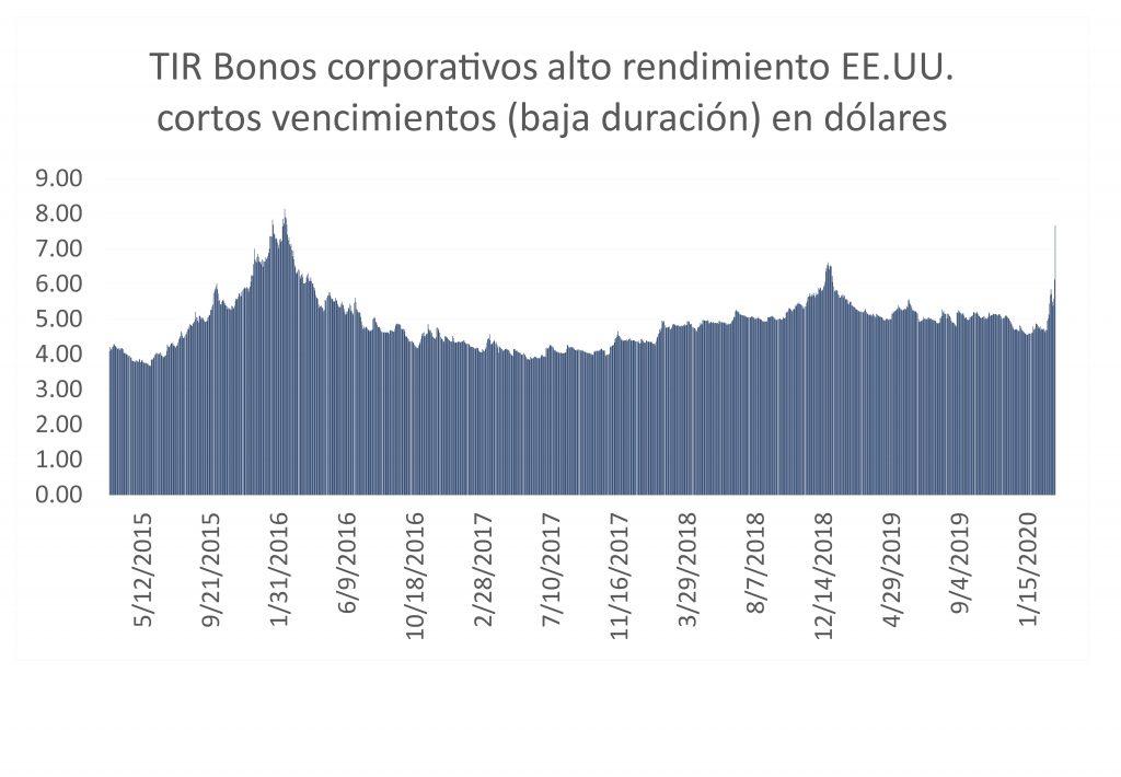 coronavirus inversión invest fixed income renta fija