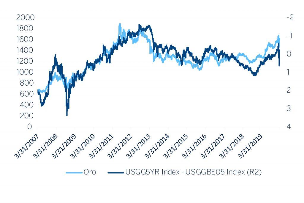 gold oro commodities invest invertir