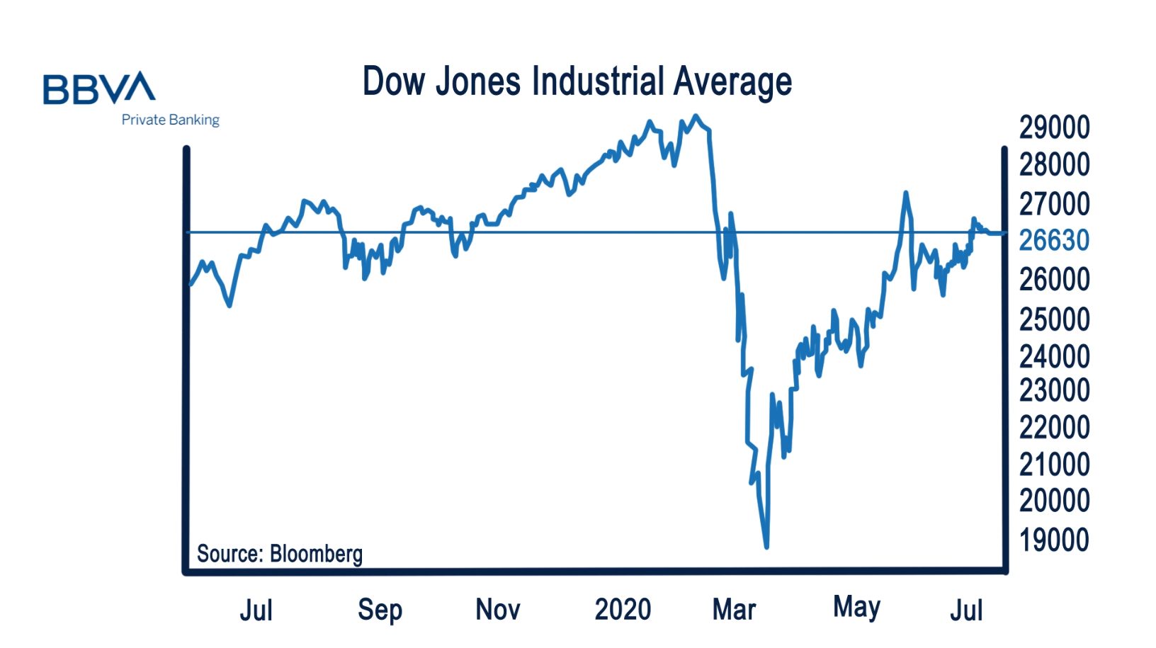 BBVA_Graph_Dow_Jones_July_2020